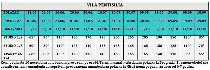 Vila Pentisilia Olympic Beach, Letovanje, Grčka, Apartmani, Iskustva, Utisci, Iskustva, Oniro travel